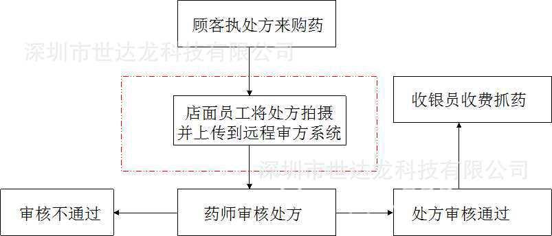 远程审方流程