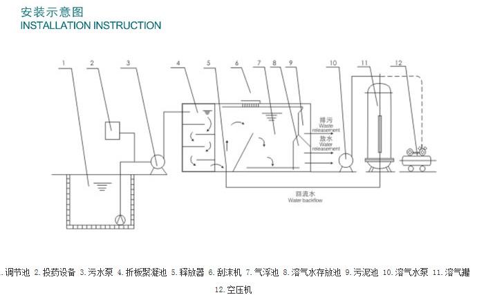 TPF系列超等溶气气浮机(平流式)