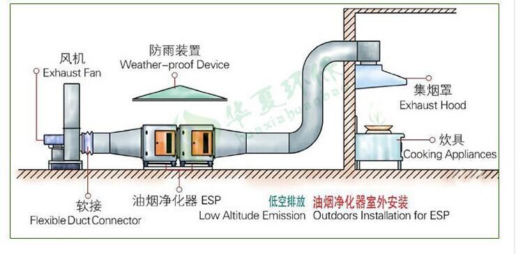 低空排放安装图