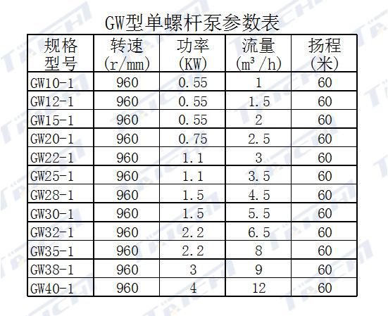 GW螺杆泵技术参数_副本